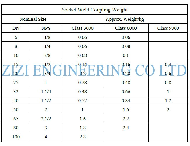 Socket Weld Steel Pipe Coupling Class 3000 3 / 4 Inch Size ASTM A182 F316L